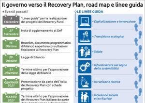Linee guida recovery