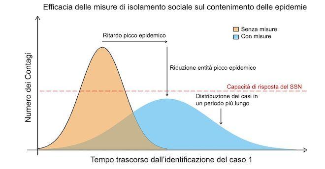 curva edpidemica