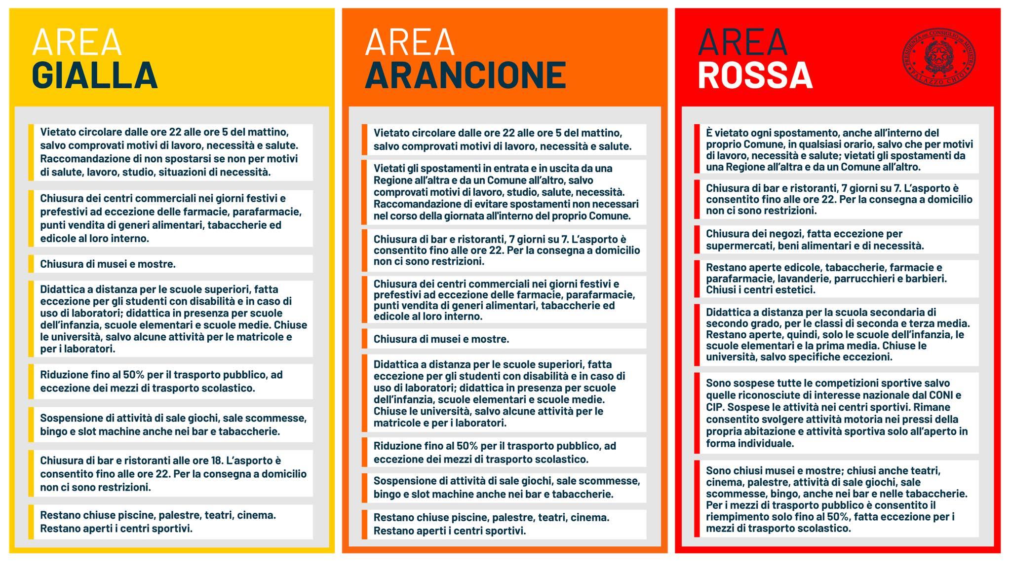 zona rossa gialla e arancione
