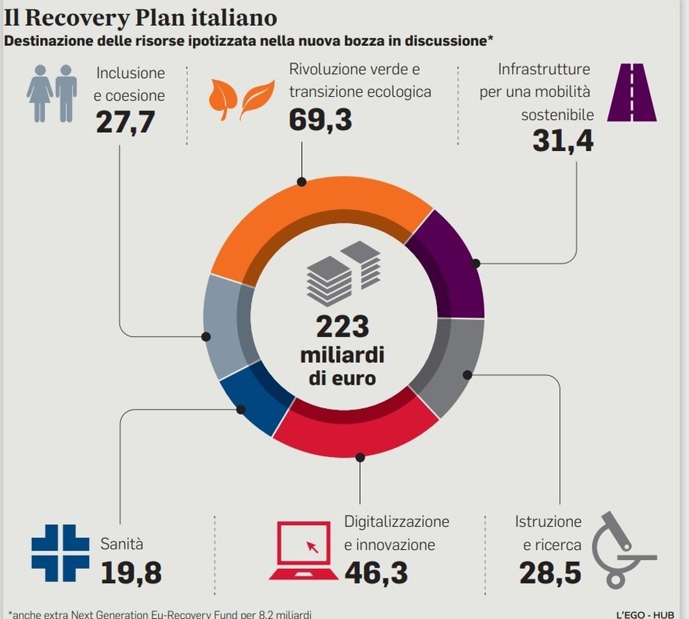 recovery italiano