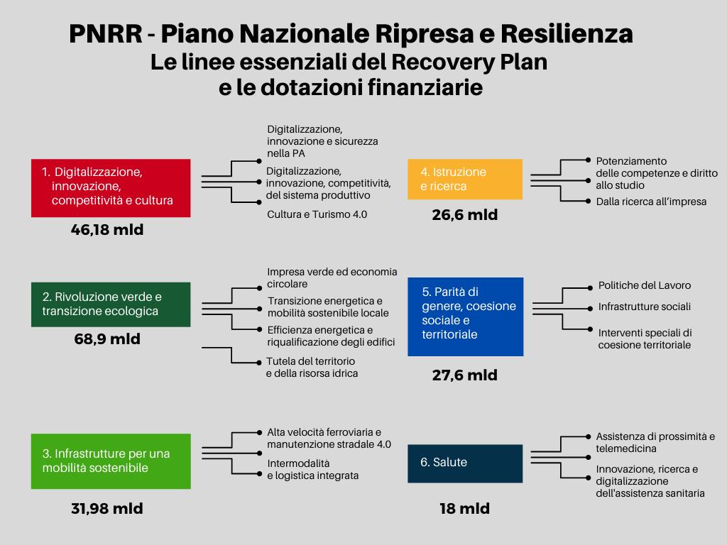 PNRR e Infrastrutture