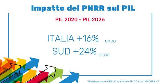 Effetto del PNRR sul SUD