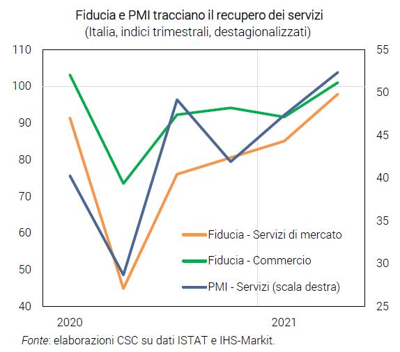 Grafico Ripartenza Italia