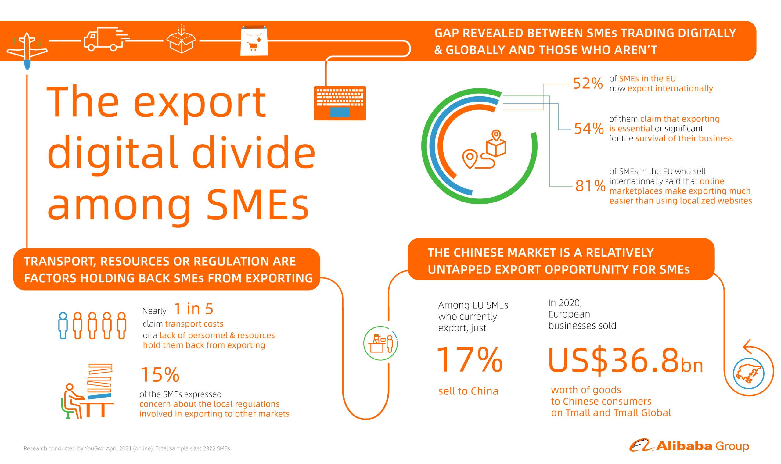 Ricerca Europea Alibaba